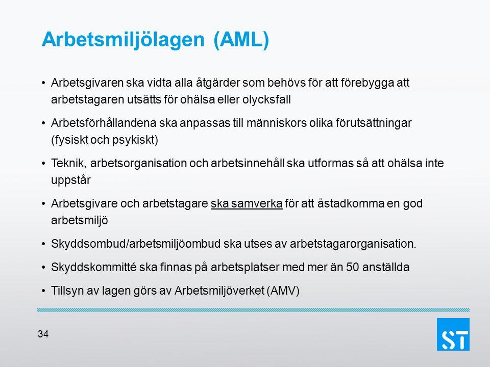 34 Arbetsmiljölagen (AML) Arbetsgivaren ska vidta alla åtgärder som behövs för att förebygga att arbetstagaren utsätts för ohälsa eller olycksfall Arb