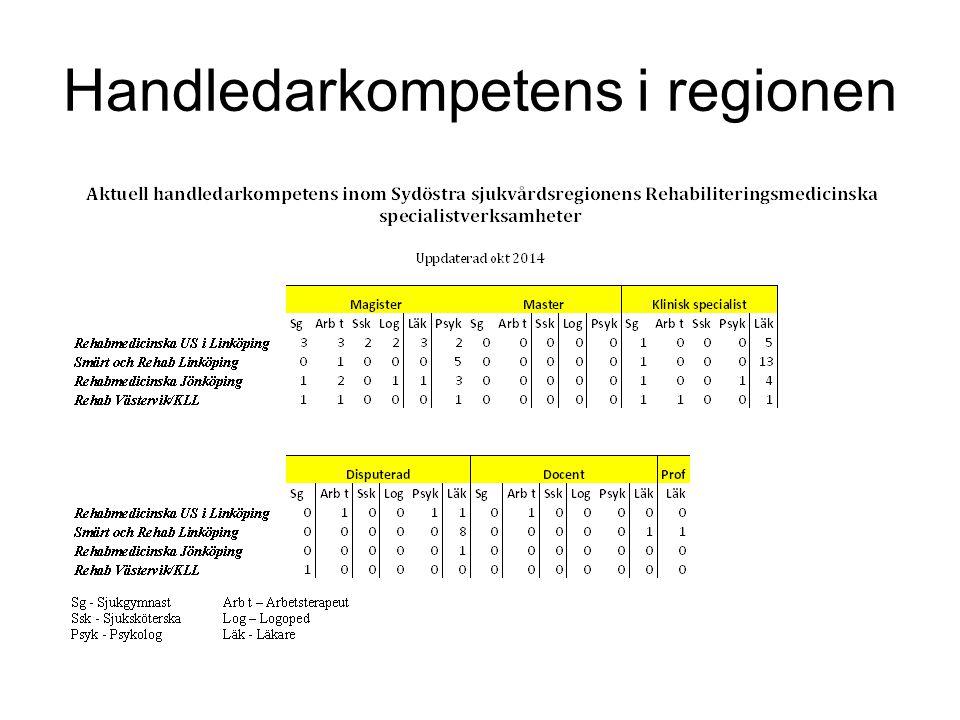 Handledarkompetens i regionen