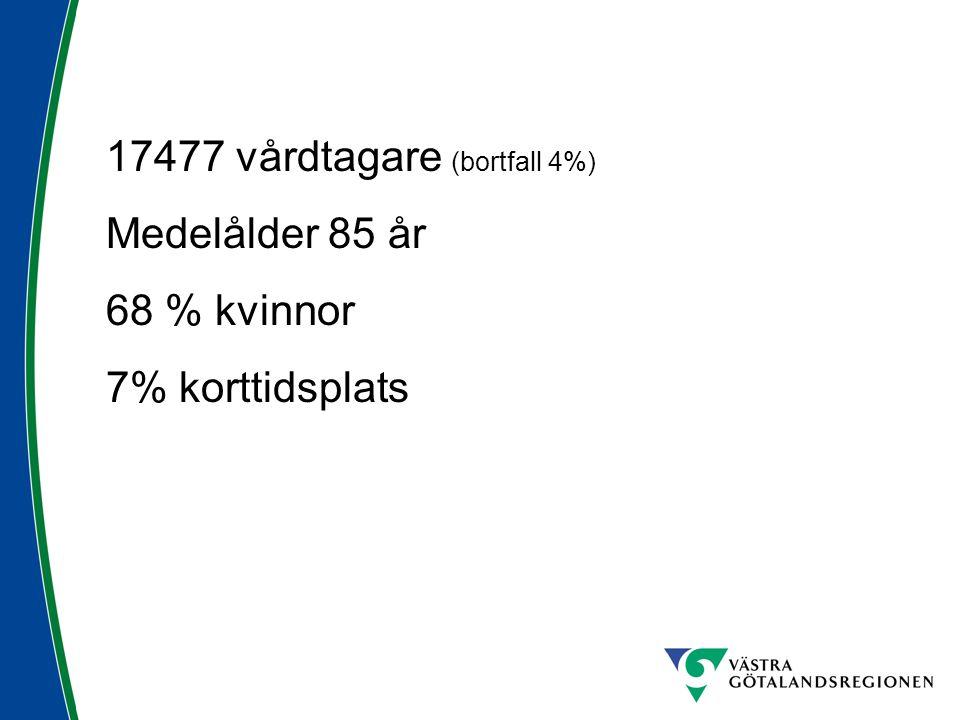 17477 vårdtagare (bortfall 4%) Medelålder 85 år 68 % kvinnor 7% korttidsplats