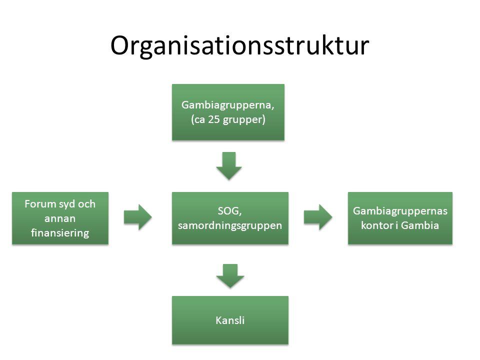 Organisationsstruktur Gambiagrupperna, (ca 25 grupper) SOG, samordningsgruppen Forum syd och annan finansiering Gambiagruppernas kontor i Gambia Kansl