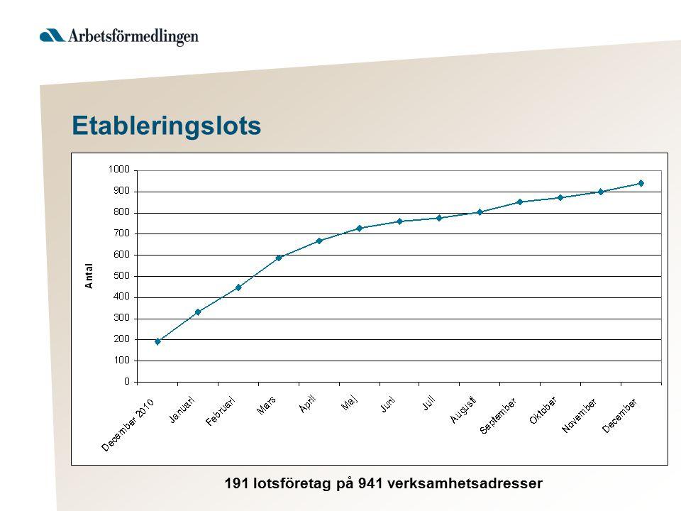 Etableringslots 191 lotsföretag på 941 verksamhetsadresser