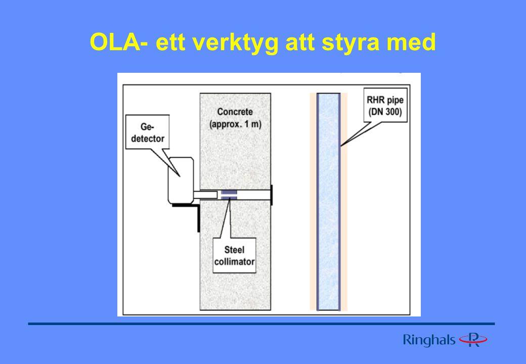 OLA- ett verktyg att styra med
