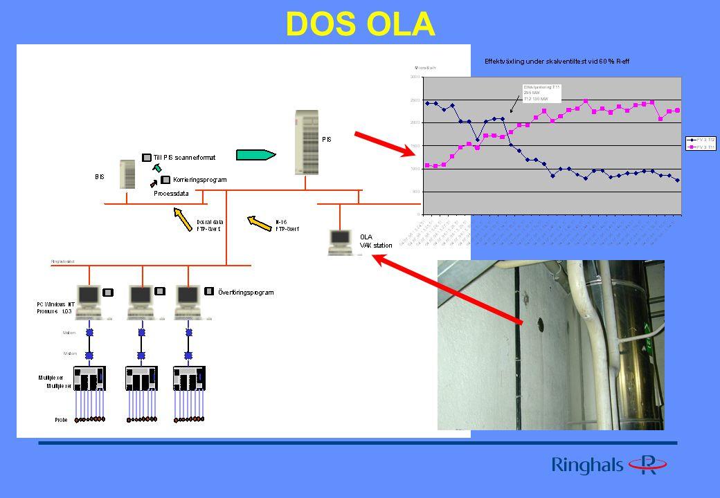 Dosratsövervakning REKO Övervakningen sker via en AD-L box med anslutna GM detektorer för allmändosrater och ytdosrat REKO T11/T12.