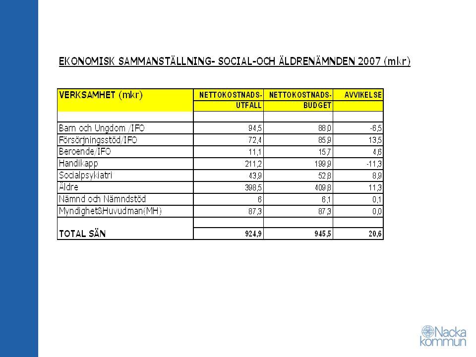 IFO Barn och Ungdom - Nettokostnad 84,5 mkr, -6,5 mkr sämre än budget orsakas främst av placeringar inom hem för vård och boende (HVB) - Antalet ärenden som gått vidare till utredning har ökat med 15% mellan 2006 och 2007, från 905 till 1039 - Otillräckliga utredningsresurser med långa handläggningstider som följd.