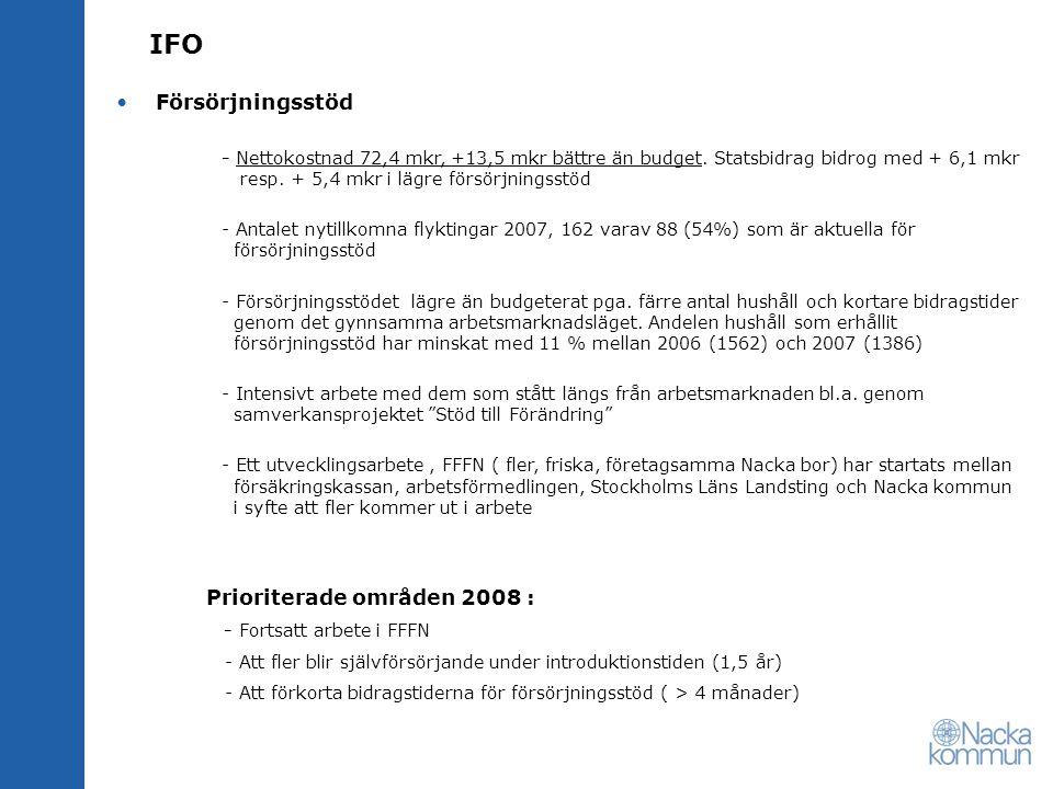 IFO Försörjningsstöd - Nettokostnad 72,4 mkr, +13,5 mkr bättre än budget. Statsbidrag bidrog med + 6,1 mkr resp. + 5,4 mkr i lägre försörjningsstöd -