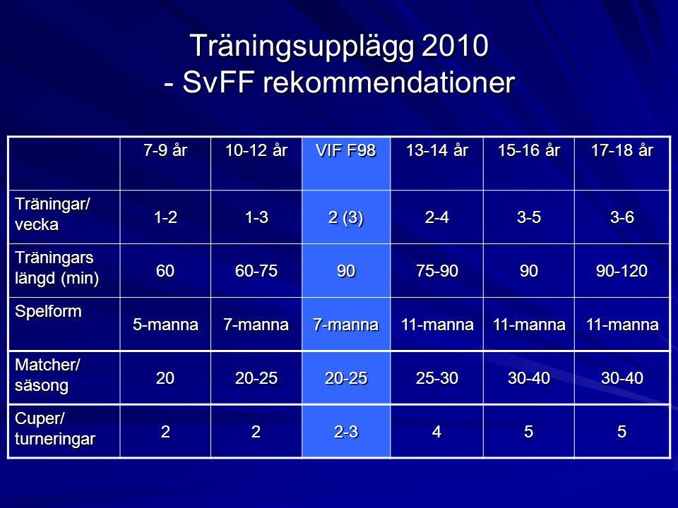 Träningsupplägg 2010 - SvFF rekommendationer 7-9 år 10-12 år VIF F98 13-14 år 15-16 år 17-18 år Träningar/ vecka 1-21-3 2 (3) 2-43-53-6 Träningars längd (min) 6060-759075-909090-120 Spelform 5-manna7-manna7-manna11-manna11-manna11-manna Matcher/ säsong 2020-2520-2525-3030-4030-40 Cuper/ turneringar 222-3455