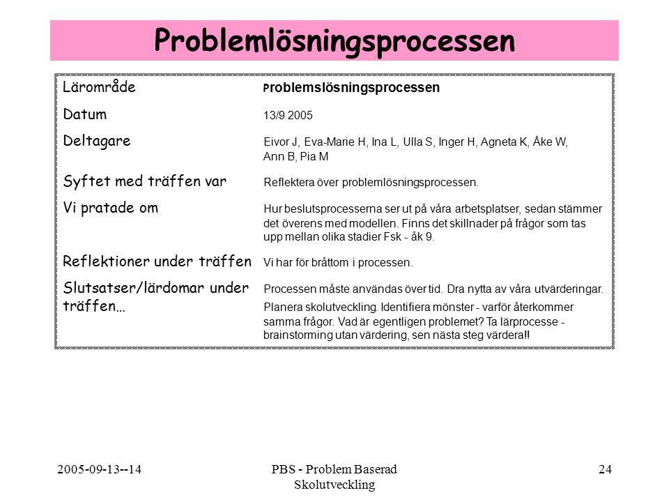 2005-09-13--14PBS - Problem Baserad Skolutveckling 24 Problemlösningsprocessen Lärområde P roblemslösningsprocessen Datum 13/9 2005 Deltagare Eivor J,