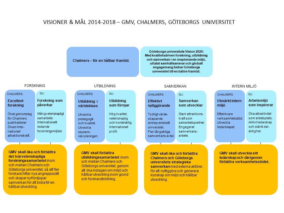 http:/// GMV skall förbättra utbildningssamarbetet inom och mellan Chalmers och Göteborgs universitet, genom att öka inslagen om miljö och hållbar utveckling inom grund och forskarutbildning.