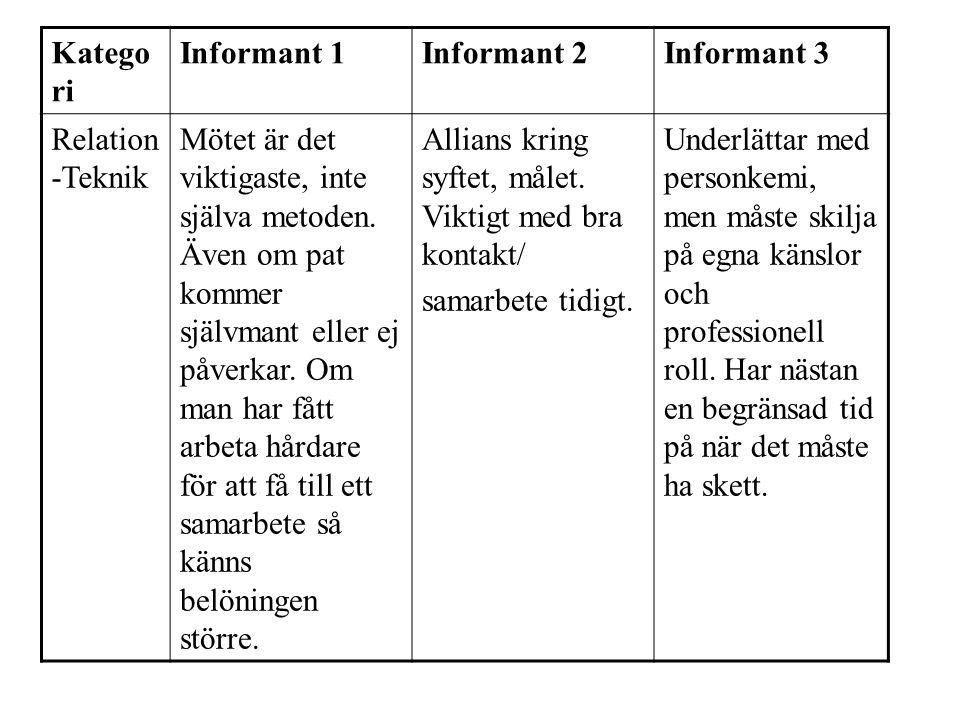 Katego ri Informant 1Informant 2Informant 3 Relation -Teknik Mötet är det viktigaste, inte själva metoden.