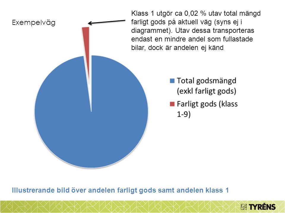 Klass 1 utgör ca 0,02 % utav total mängd farligt gods på aktuell väg (syns ej i diagrammet). Utav dessa transporteras endast en mindre andel som fulla