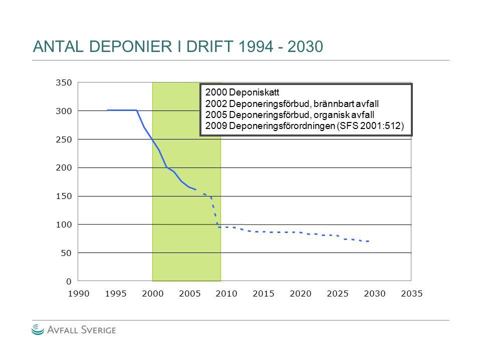 ANTAL DEPONIER I DRIFT 1994 - 2030 0 50 100 150 200 250 300 350 1990199520002005201020152020202520302035 2000 Deponiskatt 2002 Deponeringsförbud, brän