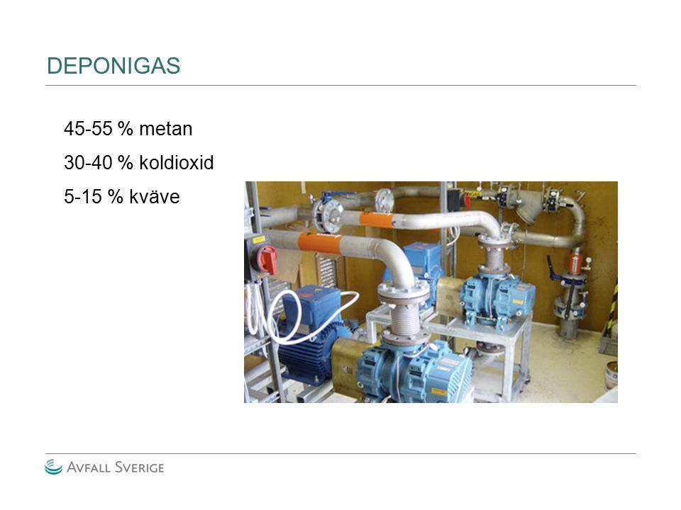 45-55 % metan 30-40 % koldioxid 5-15 % kväve DEPONIGAS