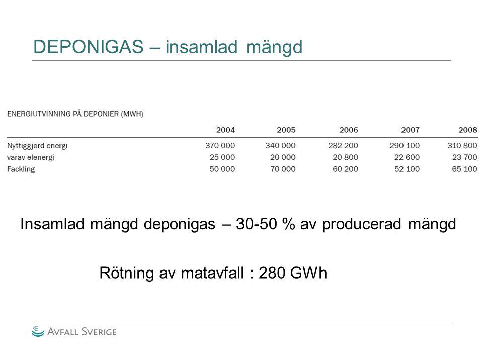 DEPONIGAS – insamlad mängd Insamlad mängd deponigas – 30-50 % av producerad mängd Rötning av matavfall : 280 GWh
