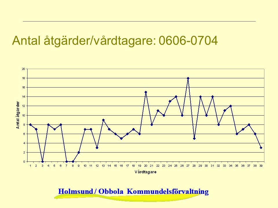 Holmsund / Obbola Kommundelsförvaltning Antal åtgärder/vårdtagare: 0606-0704
