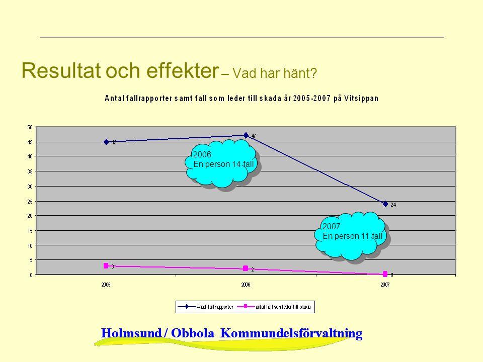 Holmsund / Obbola Kommundelsförvaltning Resultat och effekter – Vad har hänt? 2006 En person 14 fall 2007 En person 11 fall