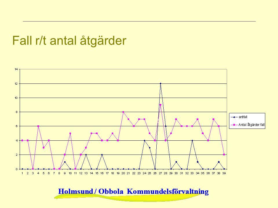 Holmsund / Obbola Kommundelsförvaltning Fall r/t antal åtgärder