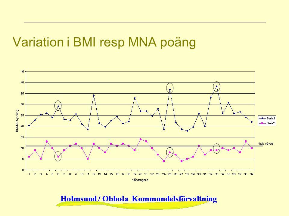 Holmsund / Obbola Kommundelsförvaltning Variation i BMI resp MNA poäng