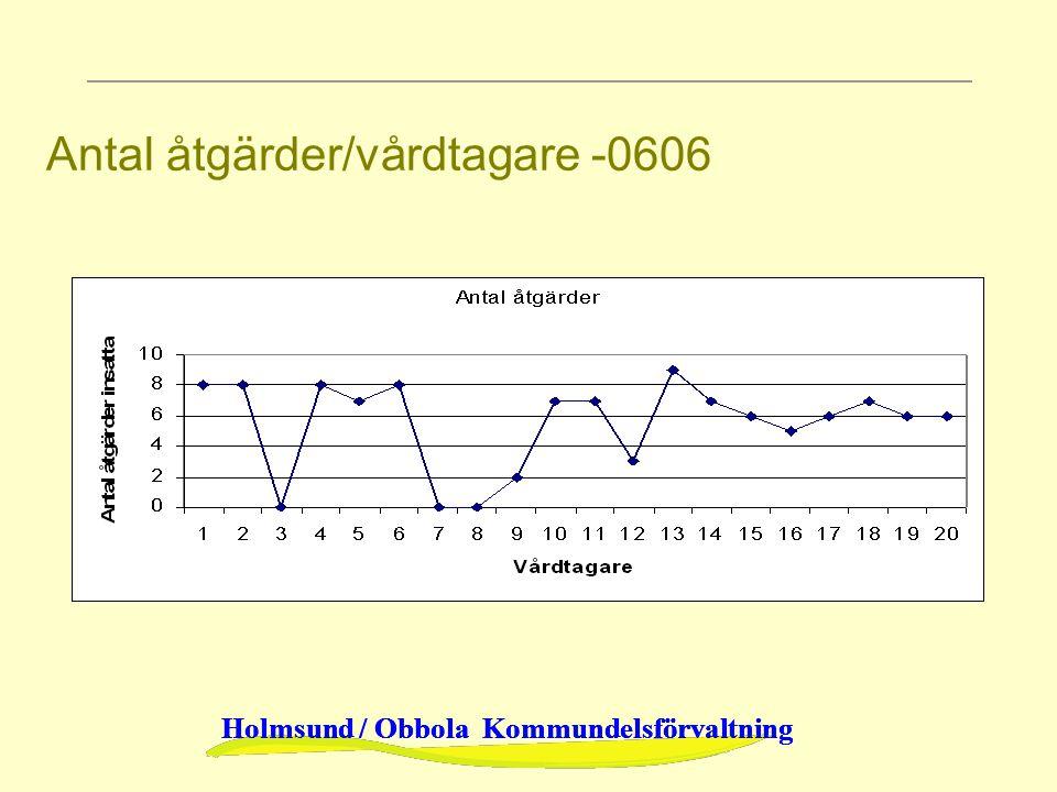 Holmsund / Obbola Kommundelsförvaltning Antal åtgärder/vårdtagare -0606