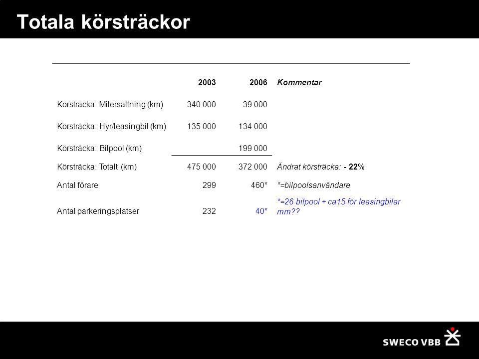 Totala körsträckor 20032006Kommentar Körsträcka: Milersättning (km)340 00039 000 Körsträcka: Hyr/leasingbil (km)135 000134 000 Körsträcka: Bilpool (km