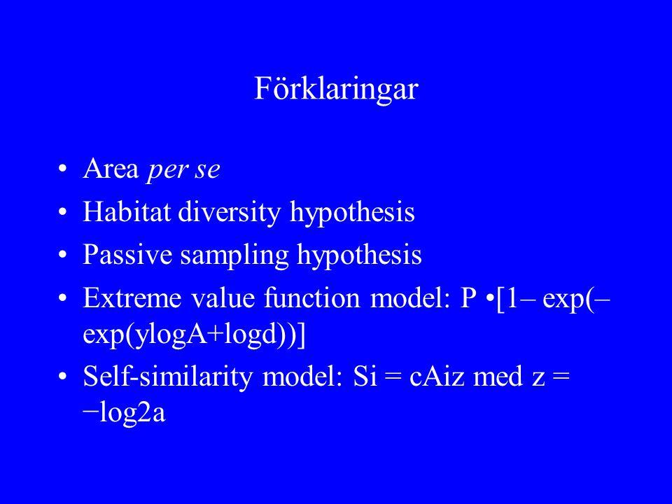 Förklaringar Area per se Habitat diversity hypothesis Passive sampling hypothesis Extreme value function model: P [1– exp(– exp(ylogA+logd))] Self-sim