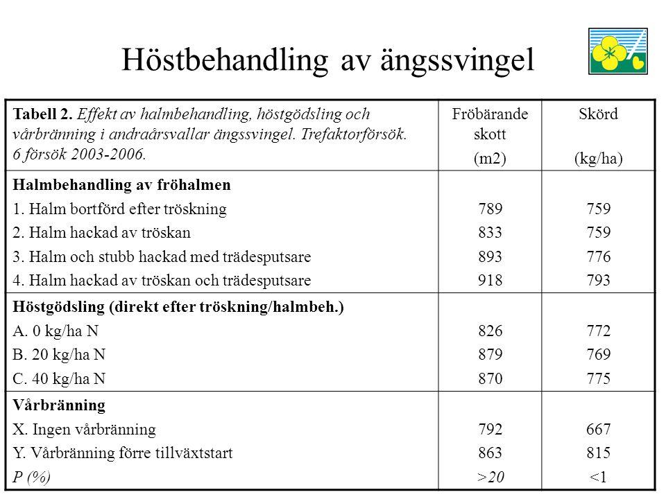 Höstbehandling av ängssvingel Tabell 2. Effekt av halmbehandling, höstgödsling och vårbränning i andraårsvallar ängssvingel. Trefaktorförsök. 6 försök
