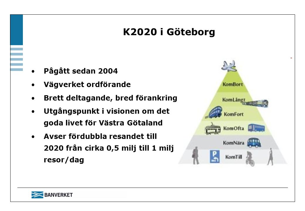 K2020 i Göteborg Pågått sedan 2004 Vägverket ordförande Brett deltagande, bred förankring Utgångspunkt i visionen om det goda livet för Västra Götaland Avser fördubbla resandet till 2020 från cirka 0,5 milj till 1 milj resor/dag
