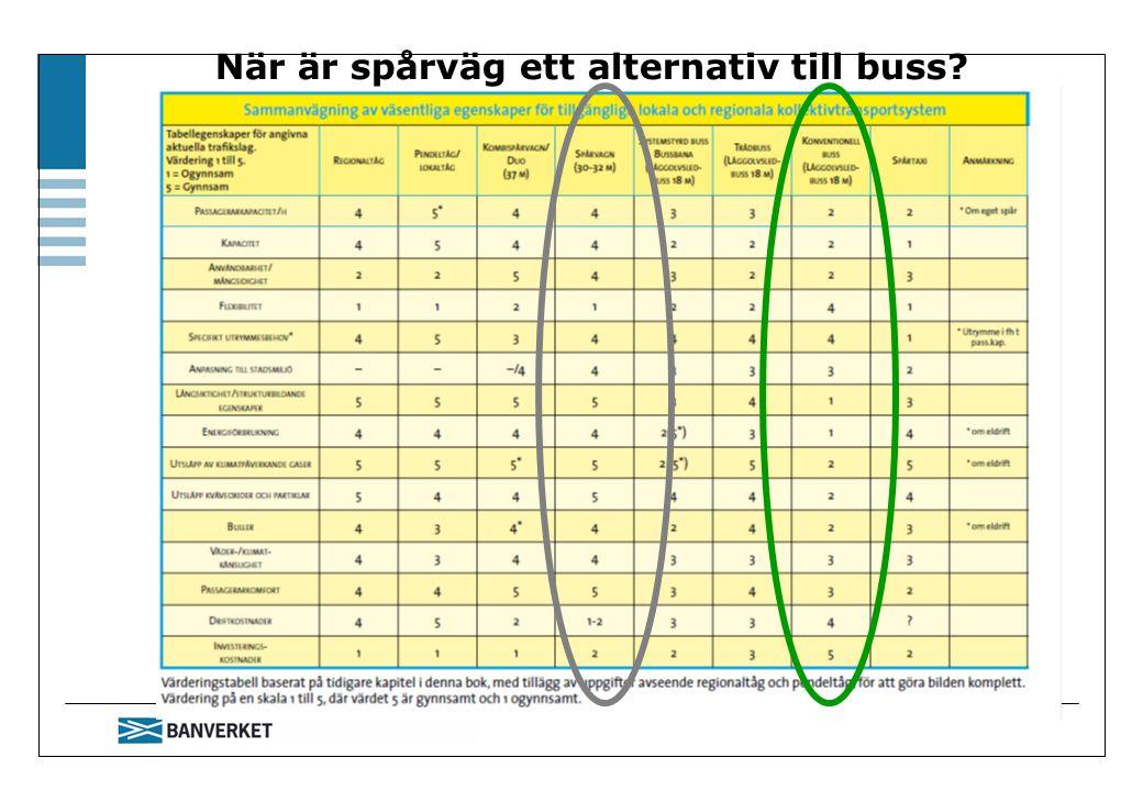När är spårväg ett alternativ till buss?