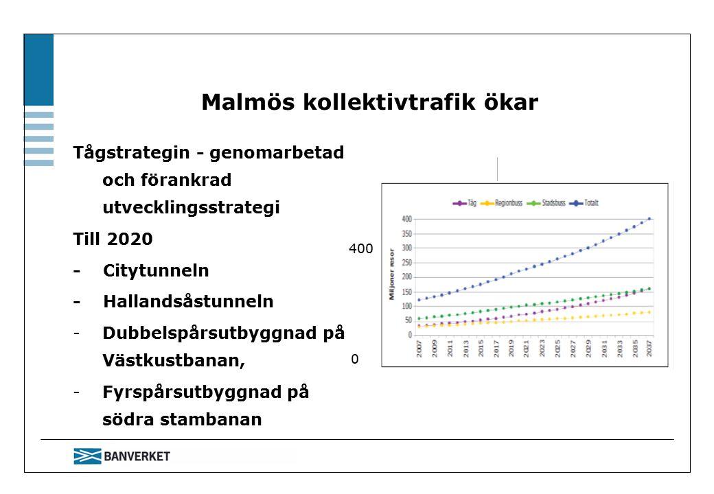 Malmös kollektivtrafik ökar Tågstrategin - genomarbetad och förankrad utvecklingsstrategi Till 2020 - Citytunneln - Hallandsåstunneln -Dubbelspårsutbyggnad på Västkustbanan, -Fyrspårsutbyggnad på södra stambanan 0 400 2020