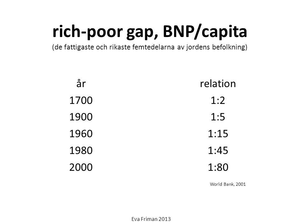 rich-poor gap, BNP/capita (de fattigaste och rikaste femtedelarna av jordens befolkning) år 1700 1900 1960 1980 2000 relation 1:2 1:5 1:15 1:45 1:80 E