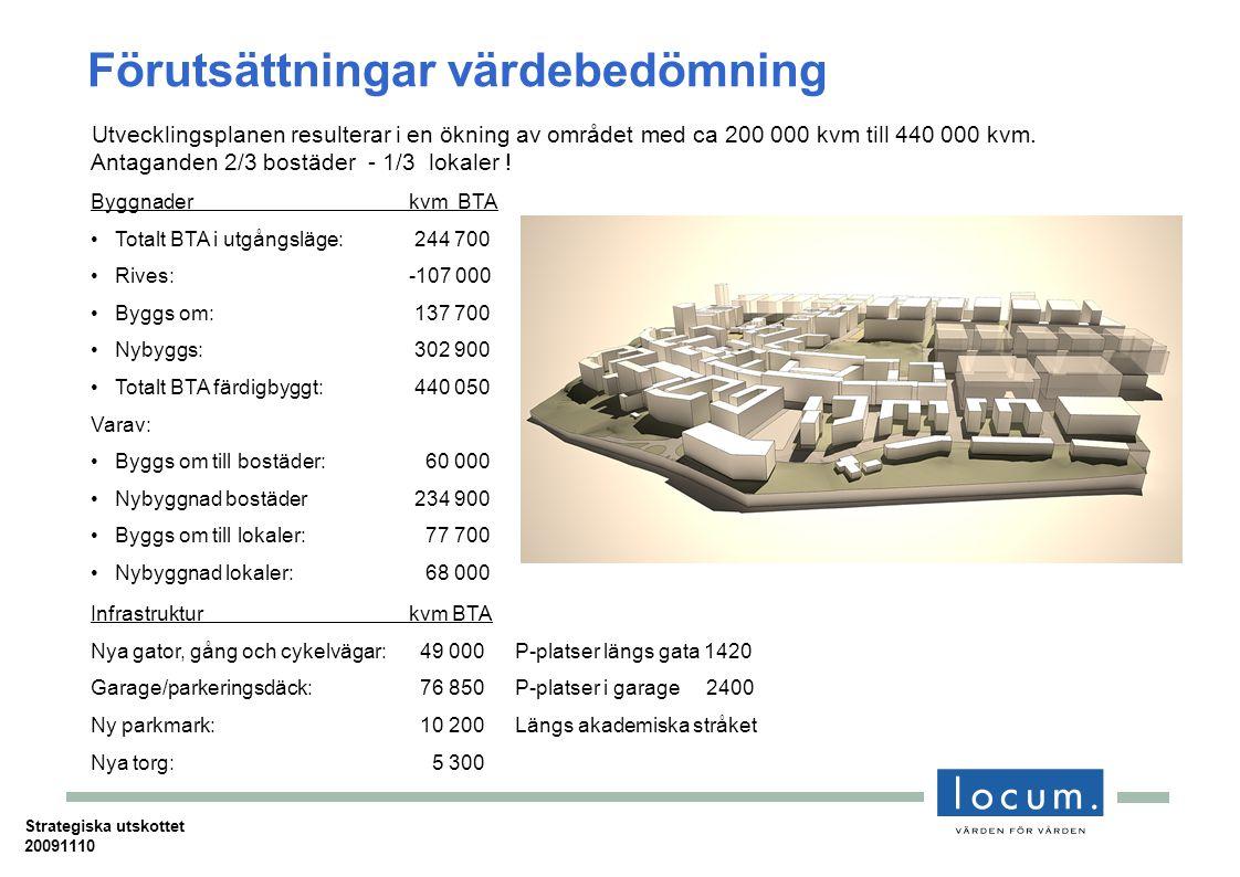 Förutsättningar värdebedömning Byggnader kvm BTA Totalt BTA i utgångsläge: 244 700 Rives:-107 000 Byggs om: 137 700 Nybyggs: 302 900 Totalt BTA färdigbyggt: 440 050 Varav: Byggs om till bostäder: 60 000 Nybyggnad bostäder 234 900 Byggs om till lokaler: 77 700 Nybyggnad lokaler: 68 000 Infrastruktur kvm BTA Nya gator, gång och cykelvägar: 49 000P-platser längs gata 1420 Garage/parkeringsdäck: 76 850P-platser i garage 2400 Ny parkmark: 10 200Längs akademiska stråket Nya torg: 5 300 Utvecklingsplanen resulterar i en ökning av området med ca 200 000 kvm till 440 000 kvm.