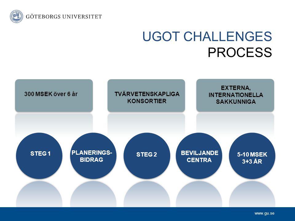 www.gu.se UGOT CHALLENGES PROCESS 300MKR 3 + 3 ÅR TVÄRVETENSKAPLIGA KONSORTIER EXTERNA, INTERNATIONELLA SAKKUNNIGA 300 MSEK över 6 år STEG 1 PLANERINGS- BIDRAG STEG 2 BEVILJANDE CENTRA 5-10 MSEK 3+3 ÅR