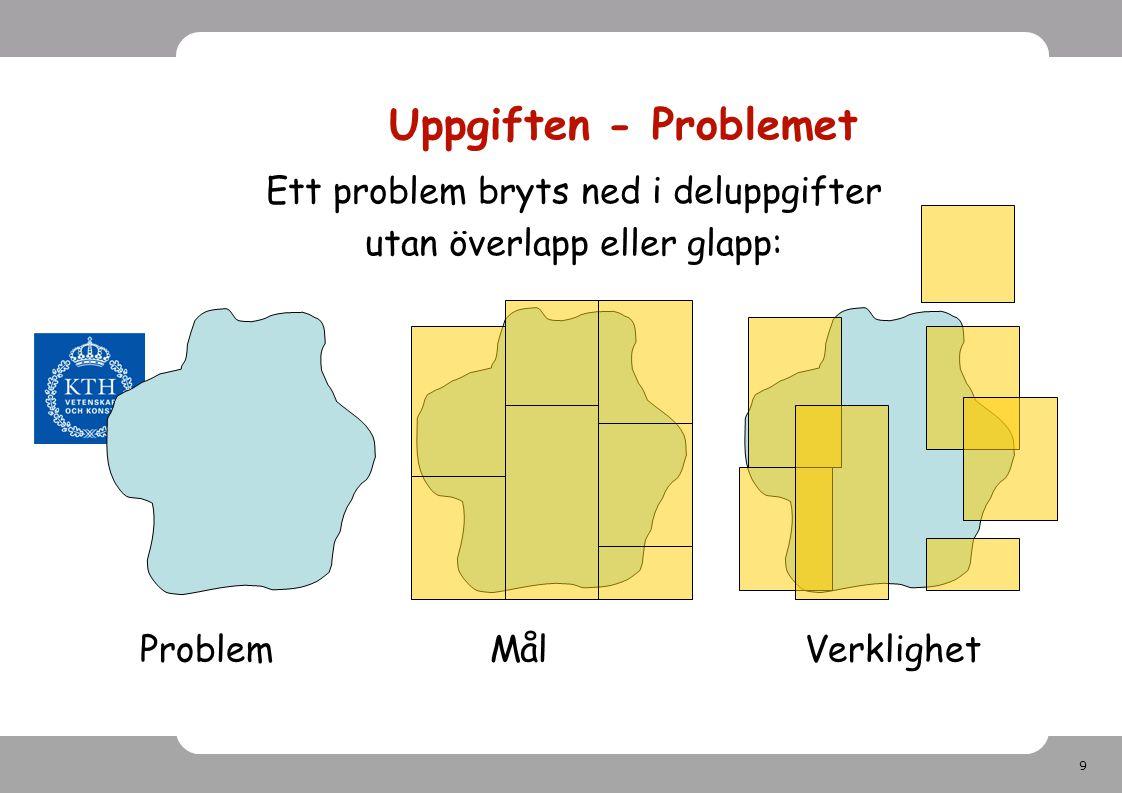 9 Uppgiften - Problemet Ett problem bryts ned i deluppgifter utan överlapp eller glapp: Problem MålVerklighet