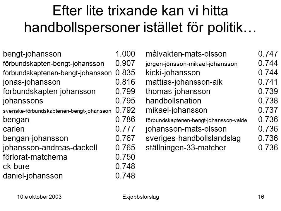 10:e oktober 2003Exjobbsförslag16 Efter lite trixande kan vi hitta handbollspersoner istället för politik… bengt-johansson1.000 förbundskapten-bengt-johansson 0.907 förbundskaptenen-bengt-johansson 0.835 jonas-johansson0.816 förbundskapten-johansson0.799 johanssons0.795 svenske-förbundskaptenen-bengt-johansson 0.792 bengan0.786 carlen0.777 bengan-johansson0.767 johansson-andreas-dackell0.765 förlorat-matcherna0.750 ck-bure0.748 daniel-johansson0.748 målvakten-mats-olsson0.747 jörgen-jönsson-mikael-johansson 0.744 kicki-johansson0.744 mattias-johansson-aik0.741 thomas-johansson0.739 handbollsnation0.738 mikael-johansson0.737 förbundskaptenen-bengt-johansson-valde 0.736 johansson-mats-olsson0.736 sveriges-handbollslandslag0.736 ställningen-33-matcher0.736