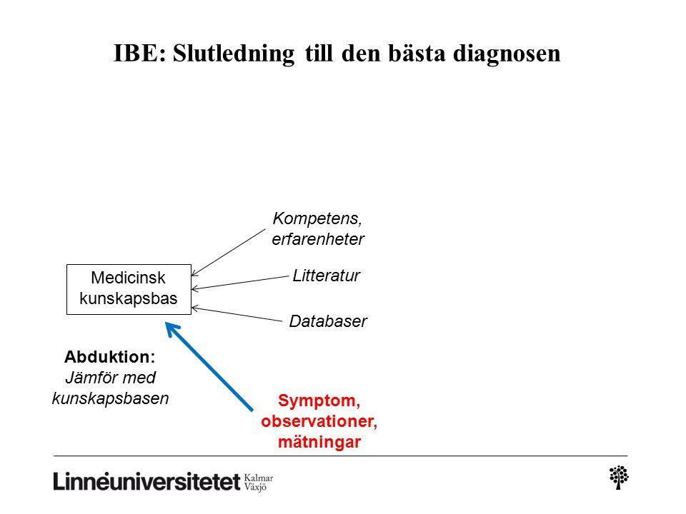 IBE: Slutledning till den bästa diagnosen Medicinsk kunskapsbas Symptom, observationer, mätningar Abduktion: Jämför med kunskapsbasen Kompetens, erfarenheter Litteratur Databaser