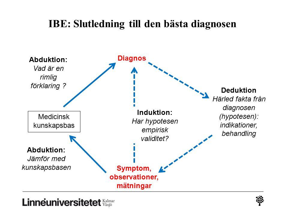 IBE: Slutledning till den bästa diagnosen Diagnos Deduktion Härled fakta från diagnosen (hypotesen): indikationer, behandling Medicinsk kunskapsbas Symptom, observationer, mätningar Abduktion: Vad är en rimlig förklaring .