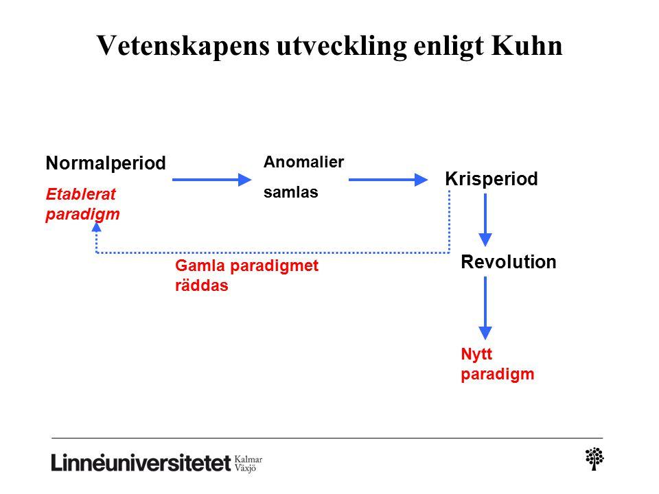Vetenskapens utveckling enligt Kuhn Normalperiod Etablerat paradigm Anomalier samlas Krisperiod Revolution Nytt paradigm Gamla paradigmet räddas