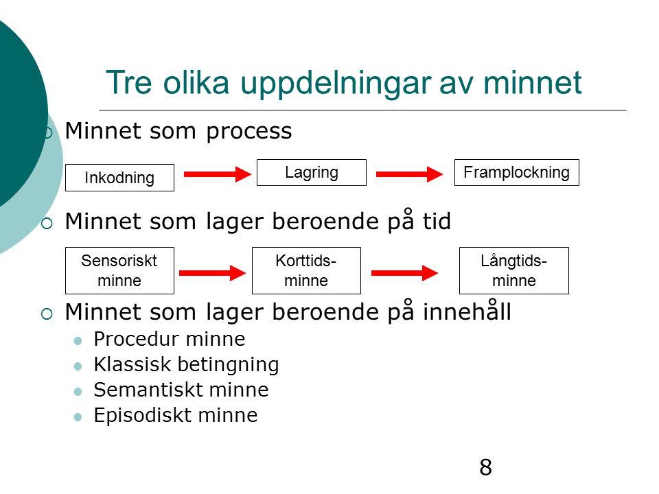 9 1 Minnesstadier  Belägg från bl.a hjärnavbildningsstudier som visar olika mönster i hjärnaktivitet vid inlärning kontra framplockning  Aktivering av regioner i vänster frontallob under inlärning  Aktivering av regioner i höger frontallob under framplockning  Biologiskt belagt att minnesprocessen är uppdelad Inkodning  Lagring  Framplockning (stoppa in)(hålla kvar)(komma åt)