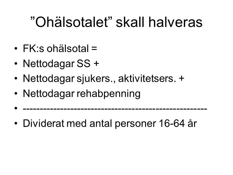 Ohälsotalet skall halveras FK:s ohälsotal = Nettodagar SS + Nettodagar sjukers., aktivitetsers.