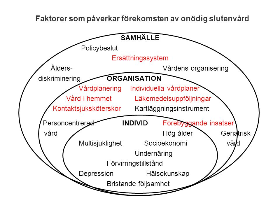 SAMHÄLLE Policybeslut Ersättningssystem Ålders-Vårdens organisering diskrimineringORGANISATION Vårdplanering Individuella vårdplaner Vård i hemmetLäke