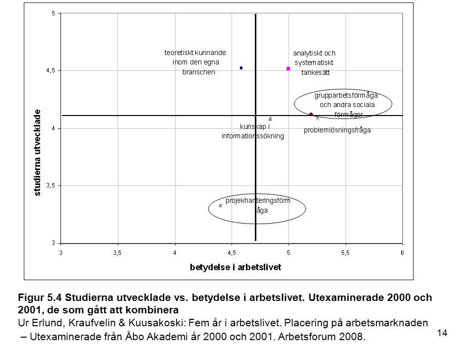 14 Figur 5.4 Studierna utvecklade vs. betydelse i arbetslivet.