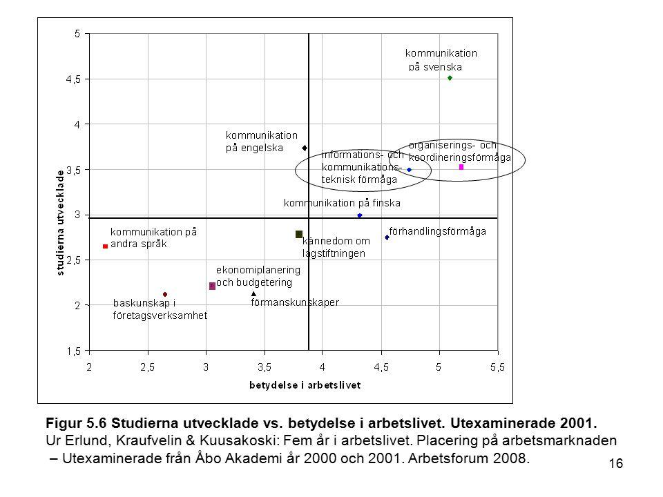16 Figur 5.6 Studierna utvecklade vs. betydelse i arbetslivet.