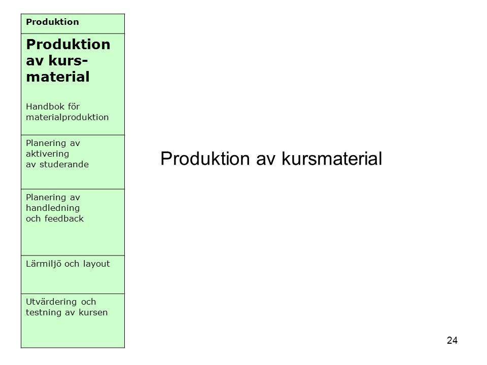 24 Produktion Produktion av kurs- material Handbok för materialproduktion Planering av aktivering av studerande Planering av handledning och feedback Lärmiljö och layout Utvärdering och testning av kursen Produktion av kursmaterial
