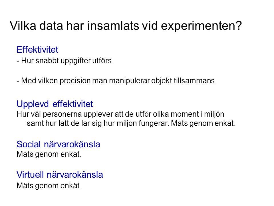 Vilka data har insamlats vid experimenten? Effektivitet - Hur snabbt uppgifter utförs. - Med vilken precision man manipulerar objekt tillsammans. Uppl