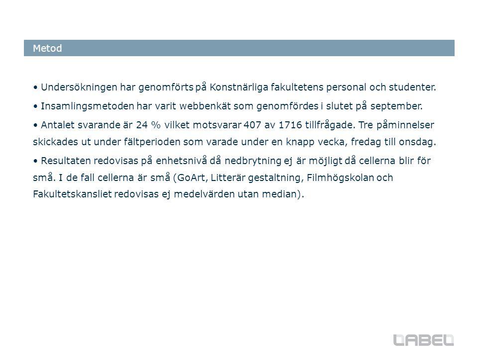 Undersökningen har genomförts på Konstnärliga fakultetens personal och studenter.