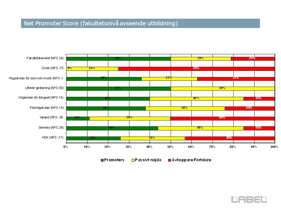 Net Promoter Score (fakultetsnivå avseende utbildning)