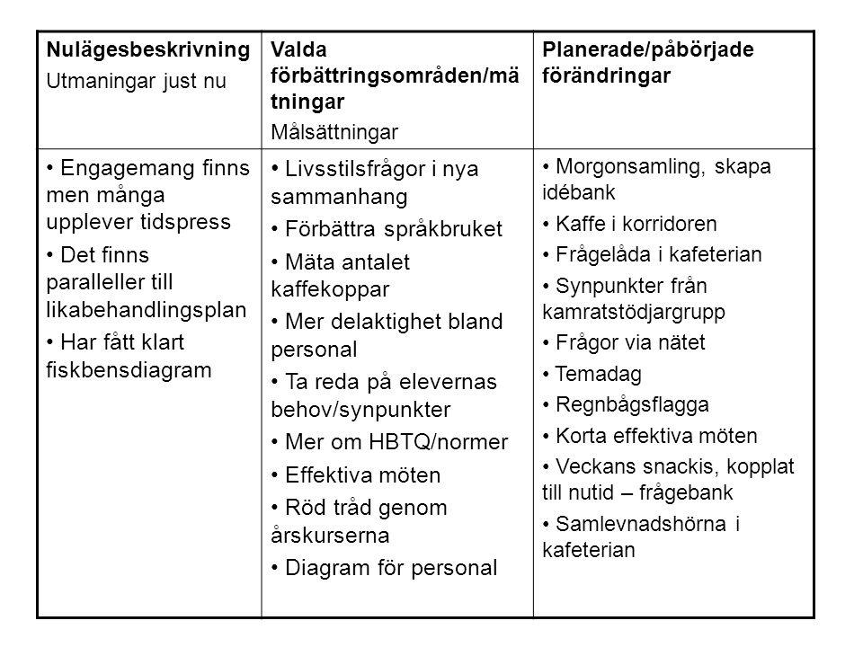 2015-03-29 Lärande seminarium 2 09.45Vi delar in oss i tre grupper och presenterar det som gjorts på hemmaplan från förra gången 11.00Eget arbete i teamet med att utveckla tester och mätningar 11.45 Lunch 12.30Per-Anders Mjörnberg och Veronika Gustavsson 13.30 Vad tar vi med oss från föreläsningen.
