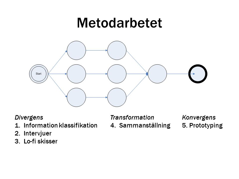 Metodarbetet DivergensTransformationKonvergens 1.Information klassifikation4.