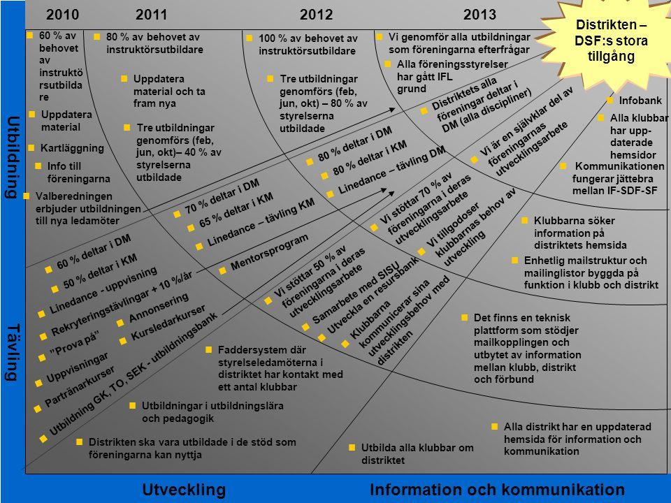 2015-03-29 Transformationskarta per landslag 2010201120122013 nUppdatera material nKartläggning nVi tillgodoser klubbarnas behov av utveckling nUtbild
