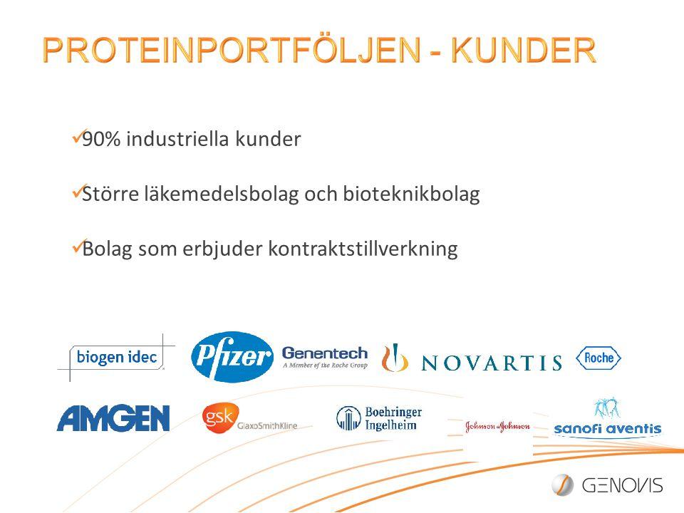 90% industriella kunder Större läkemedelsbolag och bioteknikbolag Bolag som erbjuder kontraktstillverkning