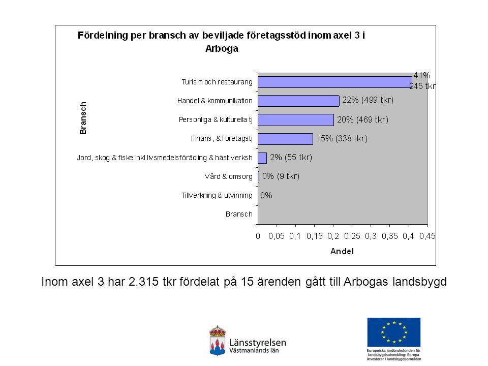 Inom axel 3 har 2.315 tkr fördelat på 15 ärenden gått till Arbogas landsbygd